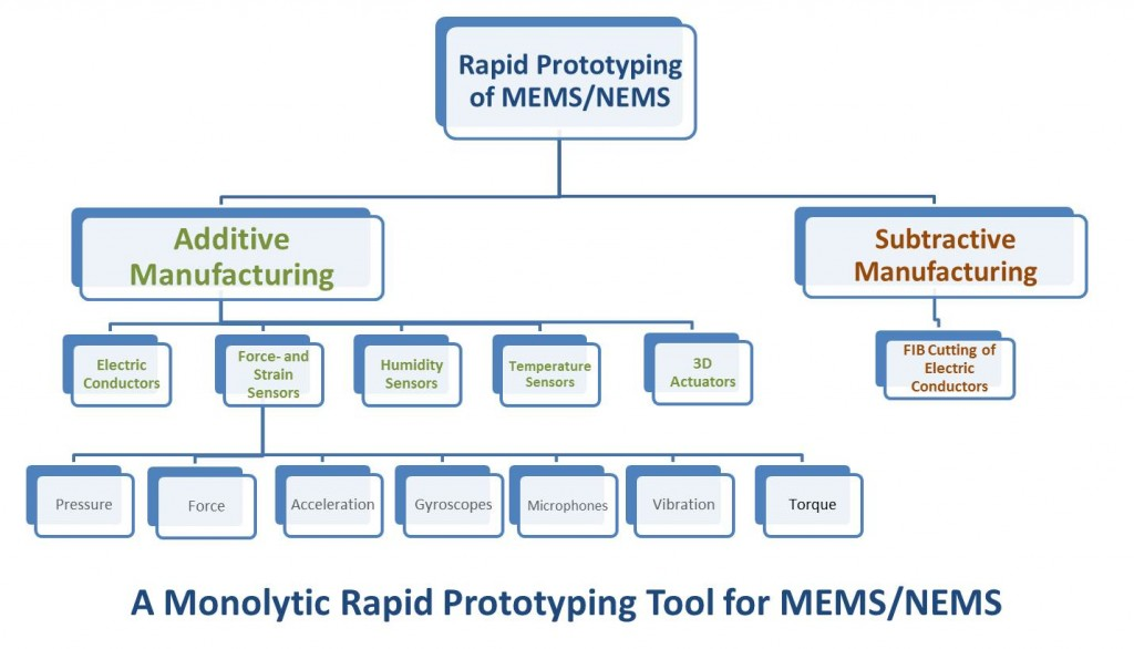 A Monolytic Rapid Prototyping Tool for MEMS/NEMS