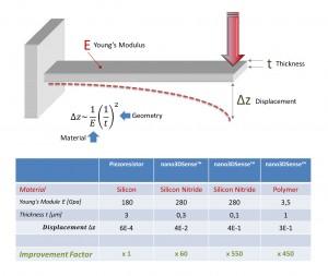 NanosSense-Performance