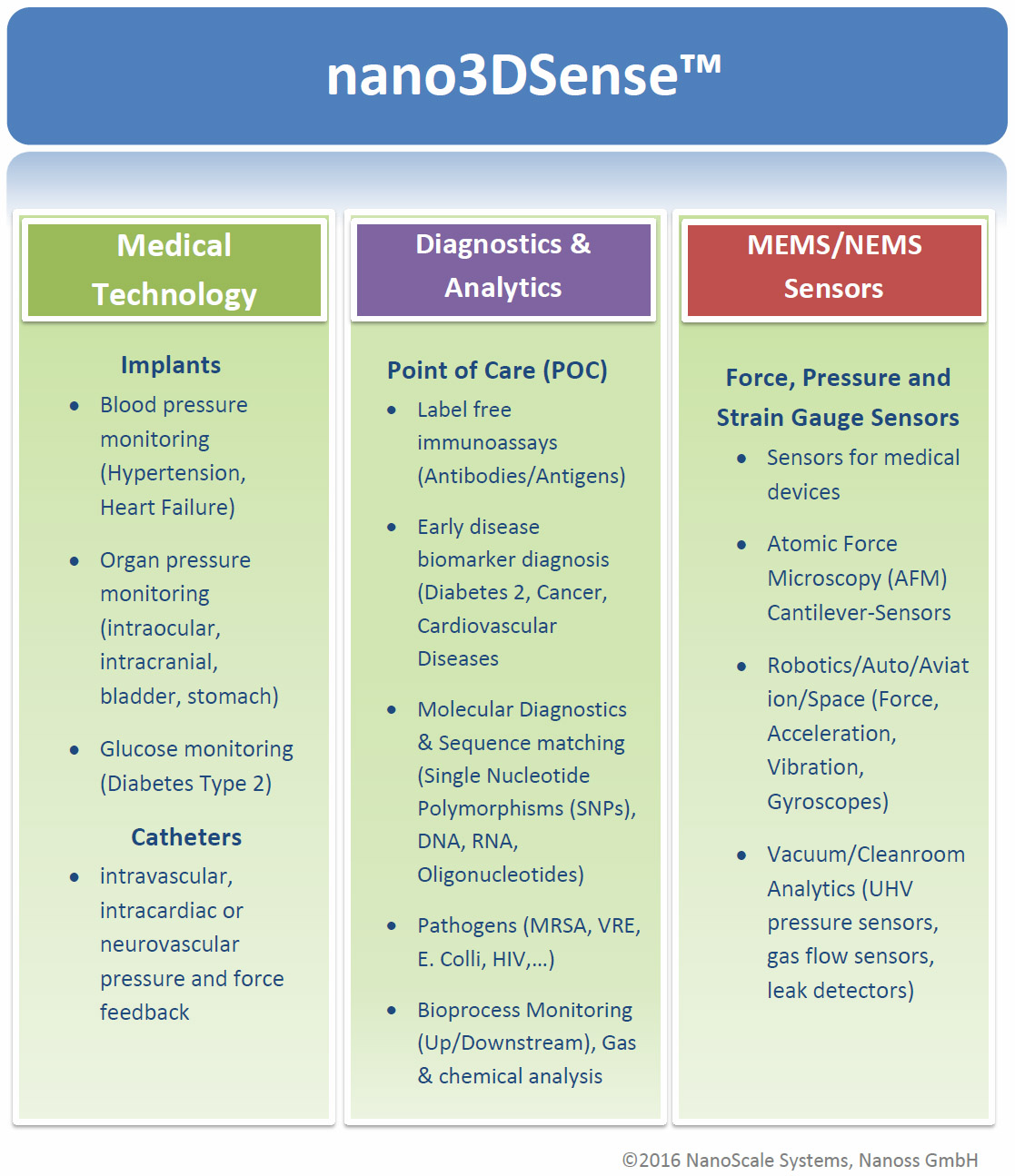 nano3DSense Platform 3 Pillars English